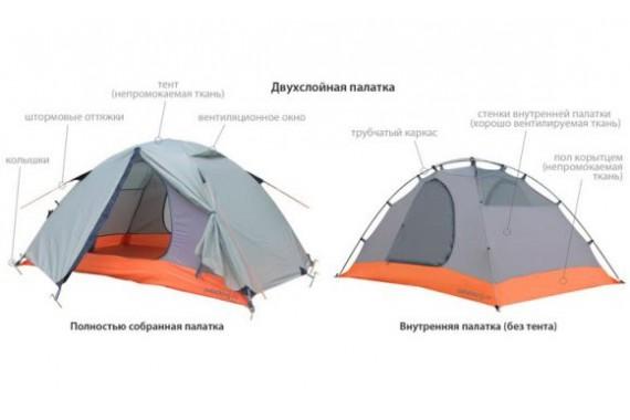 Палатка двухместная двухслойная